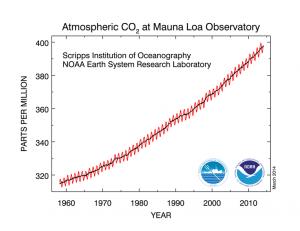 Aquecimento global - Evolução da concentracão de dióxido de carbono