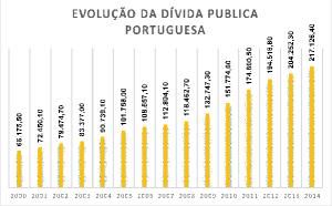 Crise de Portugal - gráfico 1