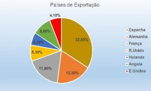 Crise de Portugal - grafico 11