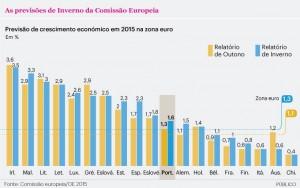 Crise de Portugal - grafico 12