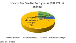 Crise de Portugal - grafico 2