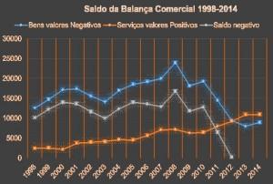 Crise de Portugal - grafico 9