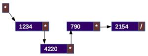 Listas ligadas simples em C++ (Parte I)
